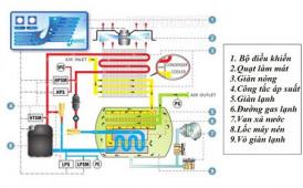 Nguyên lý hoạt động của máy sấy khí nén công nghiệp