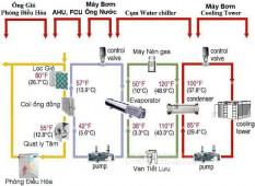 Hệ thống Chiller giải nhiệt nước là gì? Tác dụng của nó