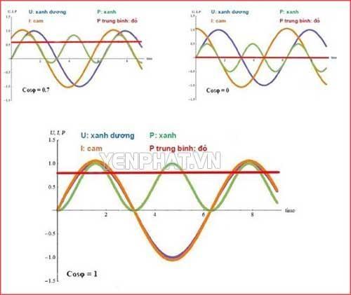Biểu đồ mối quan hệ giữa công suất hiệu dụng, điện áp, cường độ dòng điện