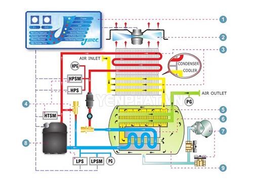 Sơ đồ nguyên lý máy sấy khí kiểu làm lạnh