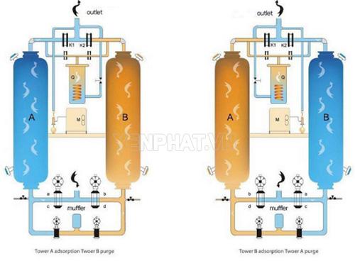 Nguyên lý hoạt động máy sấy khí hấp thụ