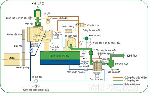 Nguyên lý làm việc của máy nén khí trục vít