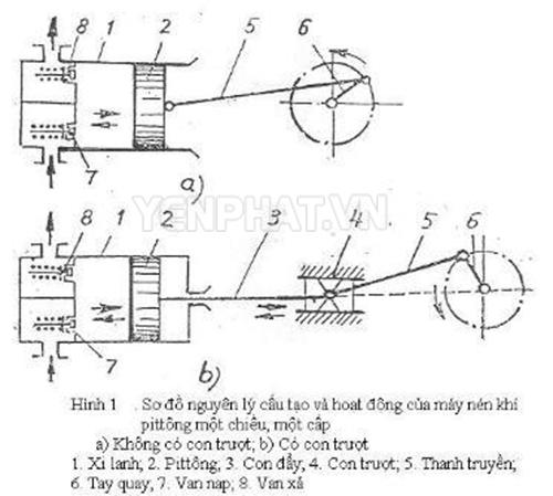 Nguyên lý hoạt động của máy nén khí piston 1 chiều 1 cấp