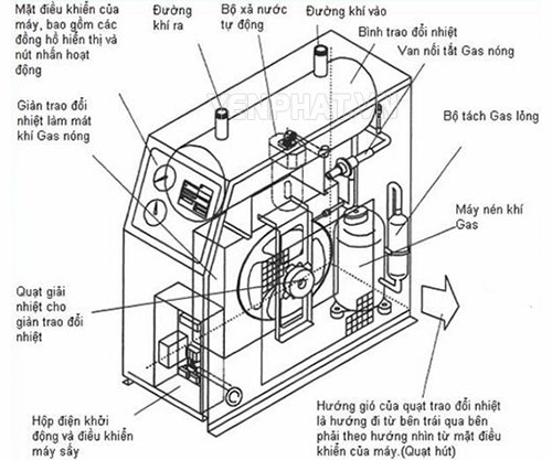 Cấu tạo máy sấy khí Swan