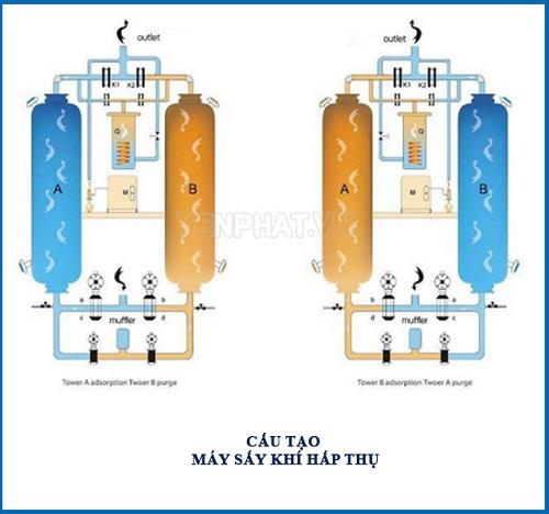 Cấu tạo máy sấy khí hấp thụ